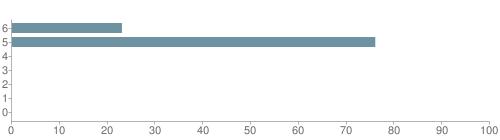 Chart?cht=bhs&chs=500x140&chbh=10&chco=6f92a3&chxt=x,y&chd=t:23,76,0,0,0,0,0&chm=t+23%,333333,0,0,10|t+76%,333333,0,1,10|t+0%,333333,0,2,10|t+0%,333333,0,3,10|t+0%,333333,0,4,10|t+0%,333333,0,5,10|t+0%,333333,0,6,10&chxl=1:|other|indian|hawaiian|asian|hispanic|black|white